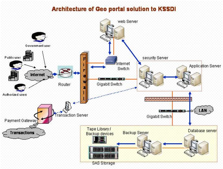 KSCST : KSSDI - Karnataka State Spatial Data Infrastructure