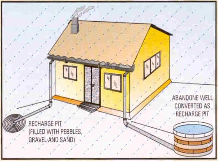 KSCST : Basics of Rainwater Harvesting